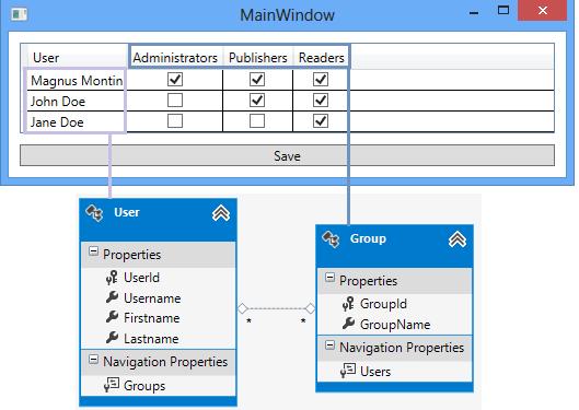Validating user input wpf mvvm prism